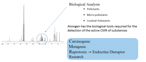 Atoxigen Environment and Health